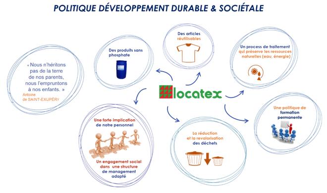 développement durable locatex